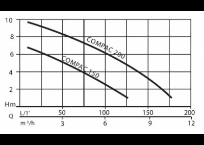curve Compac-500x500
